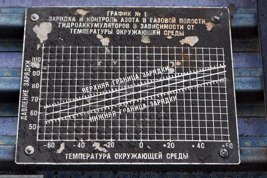 Кладбище списанных МиГ-31