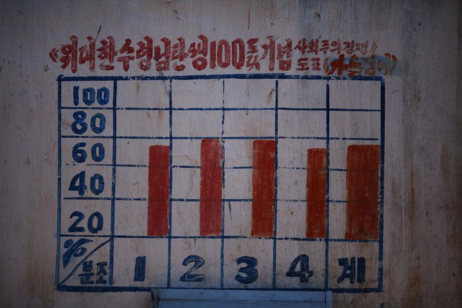 3614 Kelaparan di Korea Utara