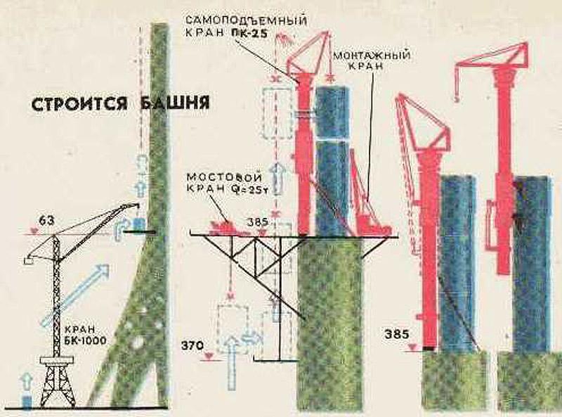 837 18 кадров о том, как строили Останкинскую башню