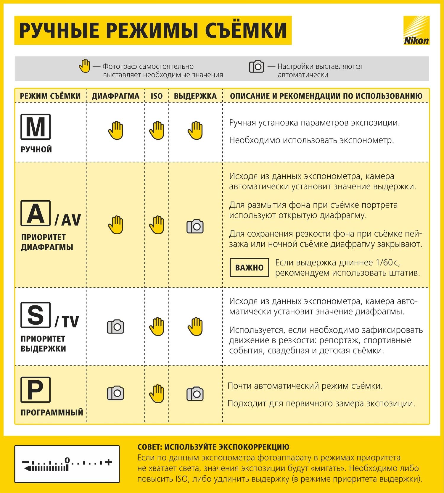 Как научиться фотографировать: пошаговая инструкция от Nikon Info_nikon_01