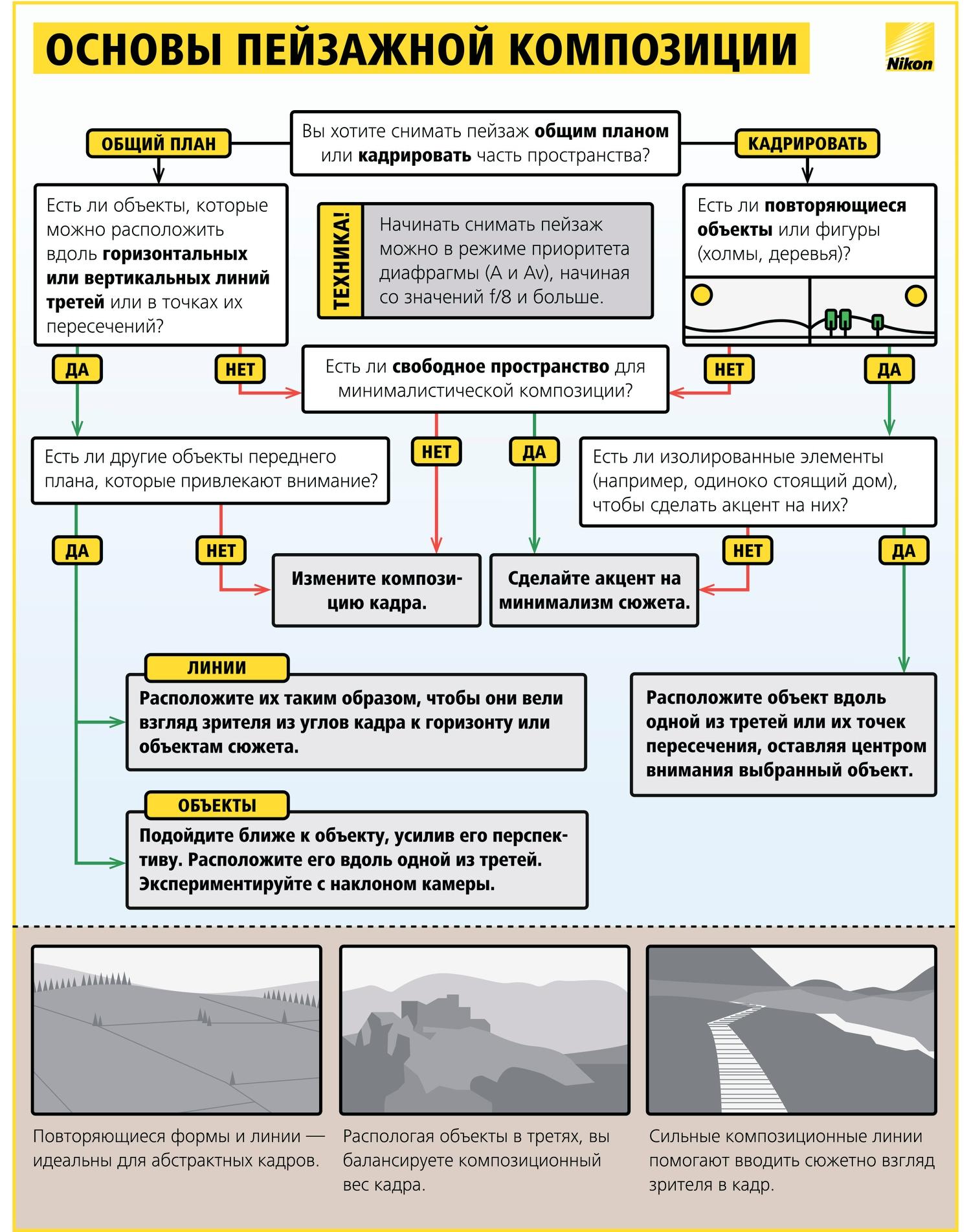 Как научиться фотографировать: пошаговая инструкция от Nikon Info_nikon_17
