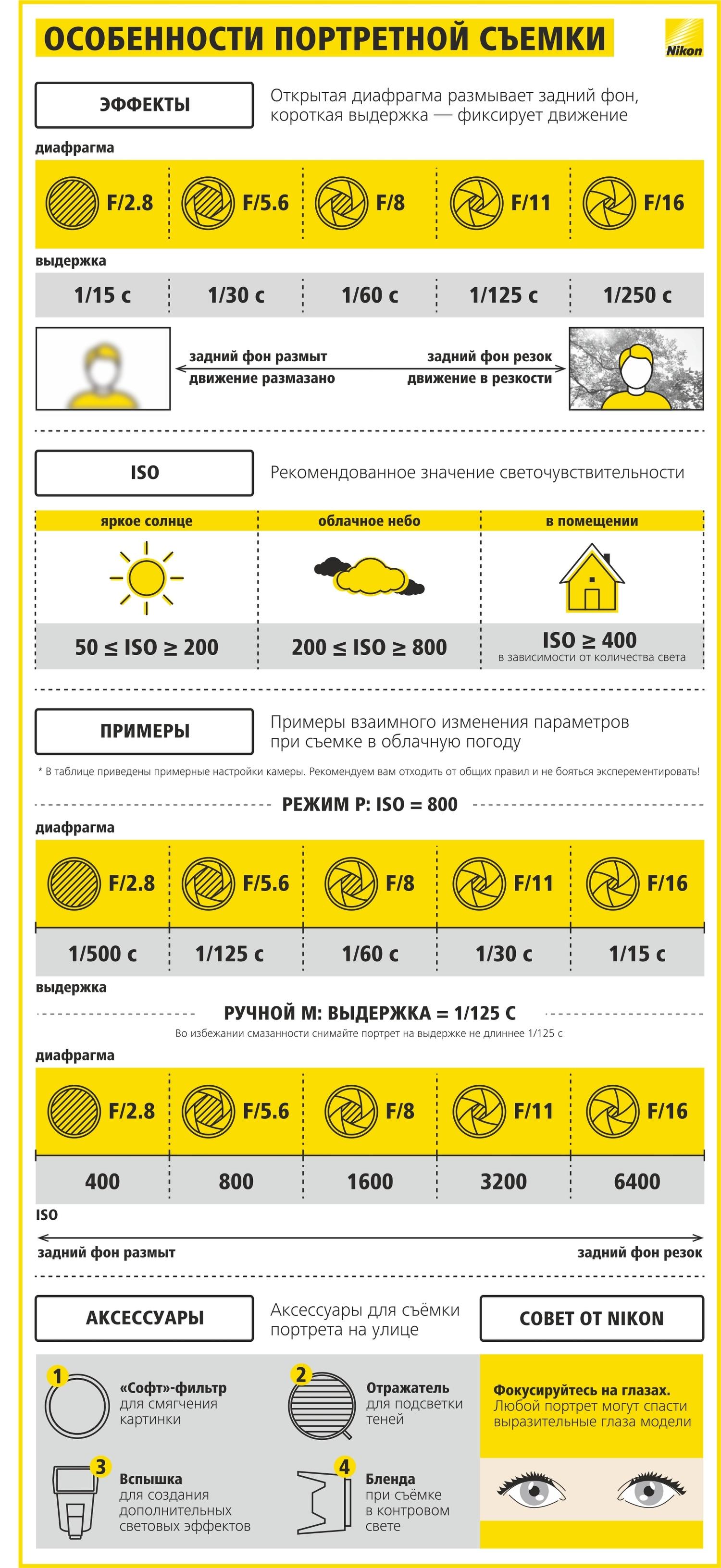 Как научиться фотографировать: пошаговая инструкция от Nikon Info_nikon_18