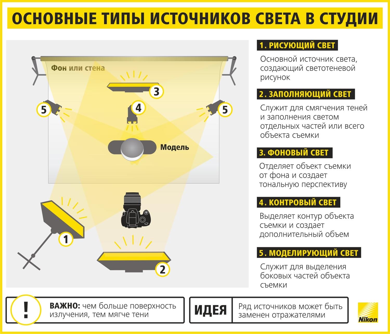 Как научиться фотографировать: пошаговая инструкция от Nikon Info_nikon_19