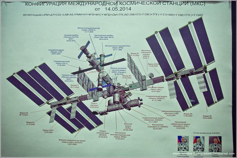 """Сама МКС, кстати, в данный момент выглядит так. По словам инструктора Центра, водолазного специалиста МЧС, старшего инструктора-водолаза ВМФ РФ, заслуженного испытателя космической техники и летчика-истребителя с 13-летним стажем Валерия Несмеянова, вполне возможно, в будущем космические аппараты будут собирать непосредственно на орбите, """"чтобы не вывозить каждый раз такую чудовищную массу с Земли"""""""