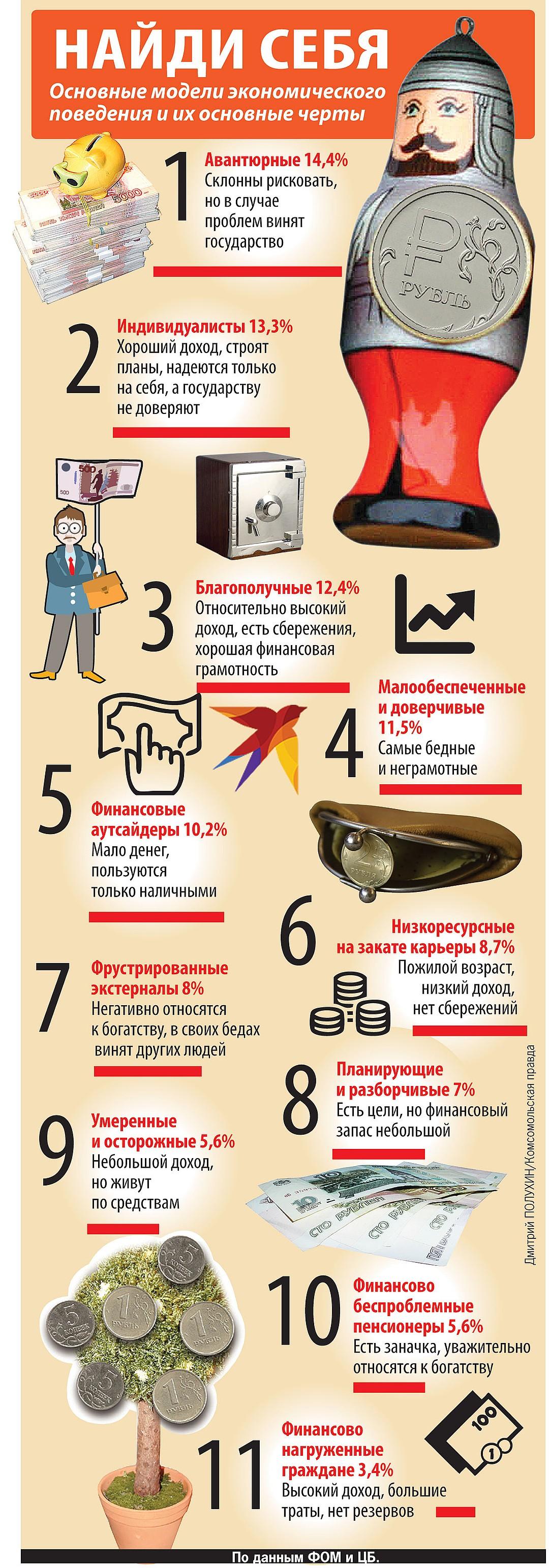Благополучные, низкоресурсные, авантюристы: в ЦБ определили финансовые темпераменты россиян