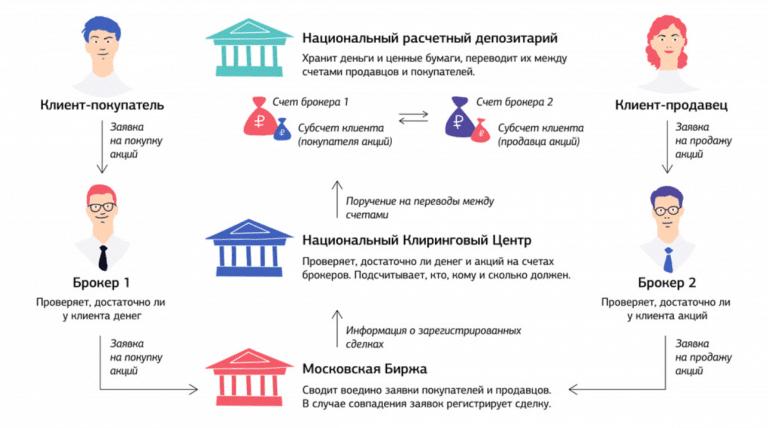 Bigpicture ru что такое фондовый рынок московской биржи